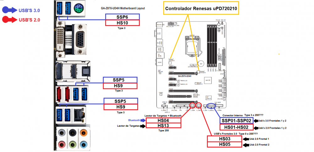Usb's GA-Z87X-UD4H CON DATOS1.png